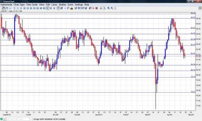USD JPY Chart April 25-29