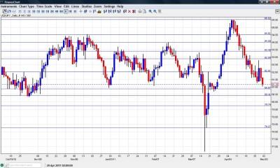 USD JPY Chart May 2-6