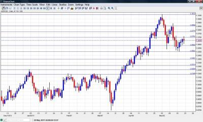 AUD USD chart Forecast May 23 27