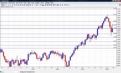 AUD USD Chart  May 9-13