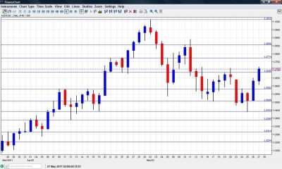 AUD to USD chart  May 30 June 30