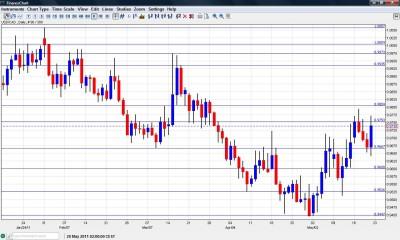 Canadian dollar chart USD CAD May 23 27