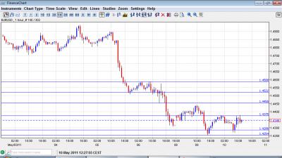 EUR USD Chart May 10