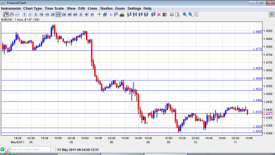 EUR USD Chart May 11