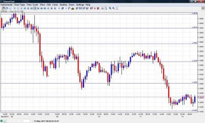 EUR USD Chart May 12