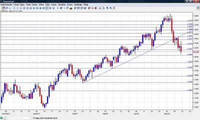 EUR USD Chart May 16 20