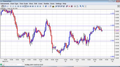 EUR USD chart May 18