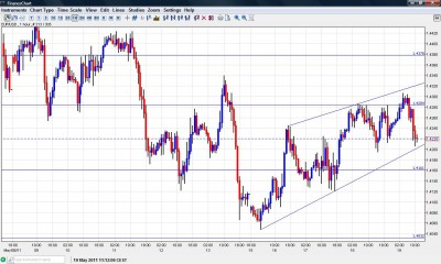 EUR USD chart May 19