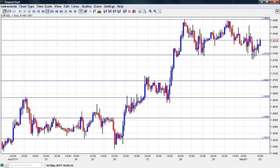 EUR USD Chart May 2