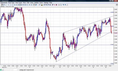 EUR USD chart May 20 Under support
