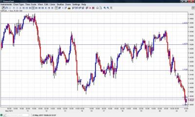 EUR USD chart May 23