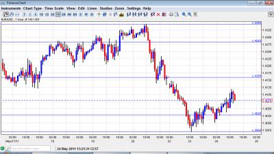 EUR USD chart May 24