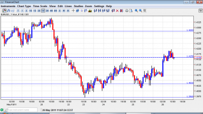 EUR USD chart May 26