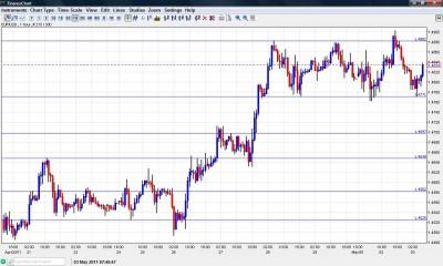 EUR USD Chart May 3