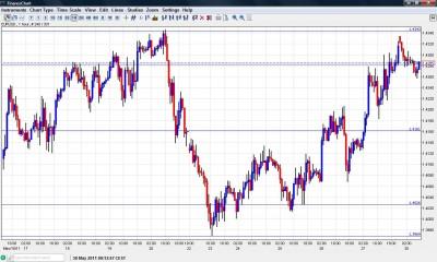 EUR USD chart May 30