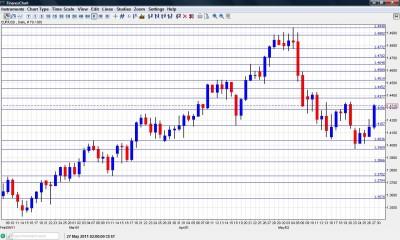 EUR USD chart May 30 June 30