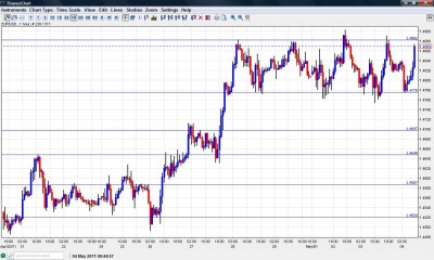 EUR USD Chart May 4