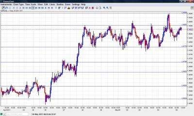 EUR USD Chart May 5 2011