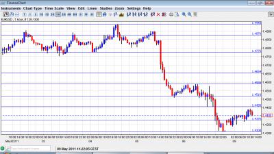 EUR USD Chart May 9