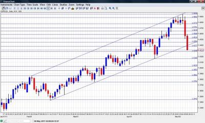 EUR USD Chart  May 9-13