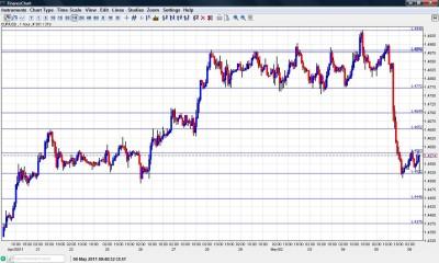EUR USD Chart May 6