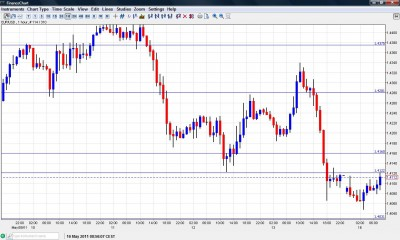 EUR USD forex forecast May 16