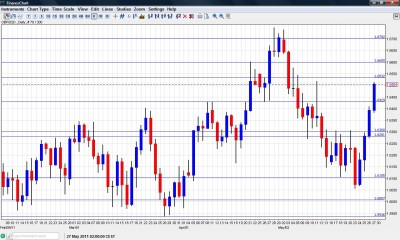 GBP USD forex forecast  May 30 June 3 chart