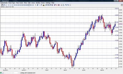 NZD USD chart May 23 27