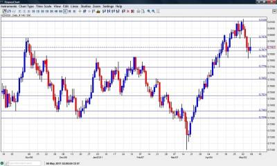 NZD USD Chart  May 9-13