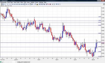 USD CAD Chart Forecast May 9-13