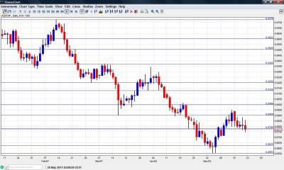 USD CHF chart May 23 27