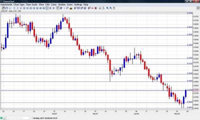 USD CHF Chart May 9-13