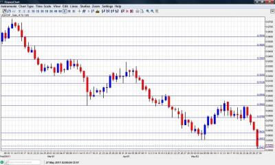 USD CHF Swiss Franc US Dollar Forecast May 30 June 3 chart
