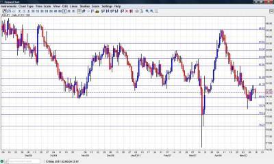 USD JPY Chart  May 16 20
