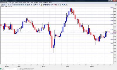 USD JPY chart May 23 27