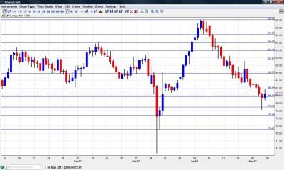 USD JPY Chart May 9-13
