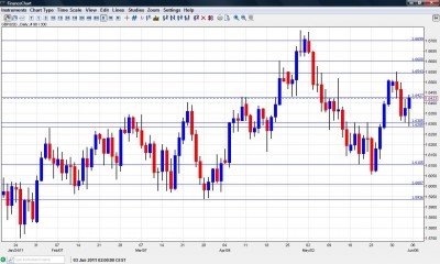 GBP USD Chart June 6-10 2011