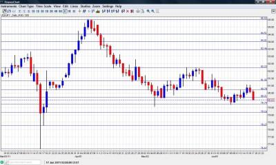 USD/JPY Chart  June 20 24 2011
