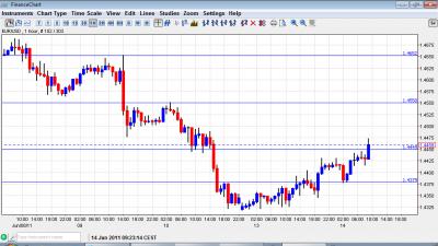 EUR USD Chart June 14 2011