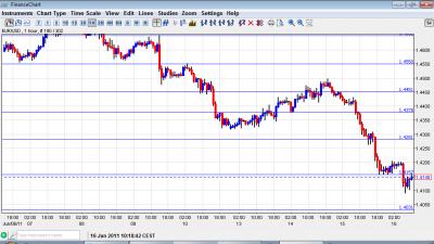EUR USD Chart June 16