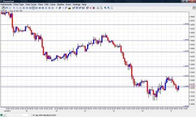 EUR USD Chart June 17 2011