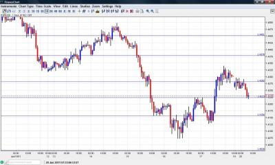 EUR USD Chart June 20 2011