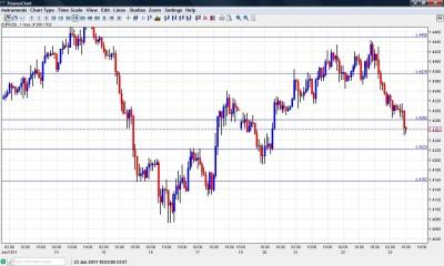 EUR USD Chart June 23 2011