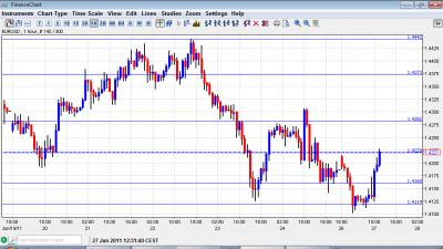 EUR USD Chart June 27 2011