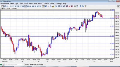 EUR USD Chart June 30 2011