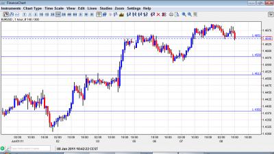 EUR USD chart June 8 2011