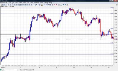 EUR USD chart June 10 2011