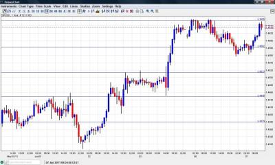 EUR USD chart  June 7 2011