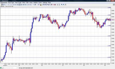 EUR USD chart June 9 2011