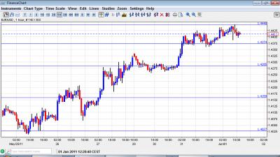Euro to Dollar chart June 1 2011
